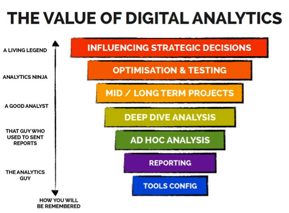 The Value of Digital Analytics
